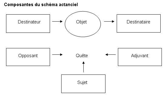 Actantiel1